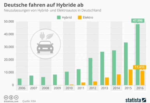 https://i1.wp.com/o.aolcdn.com/hss/storage/midas/dba25ecafcd8f7da5aa8b560cfa556c2/204852312/infografik_2870_neuzulassungen_von_hybrid_und_elektroautos_in_deutschland_n.jpg?resize=579%2C400
