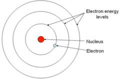 History of the Atomic Model flashcards Quizlet