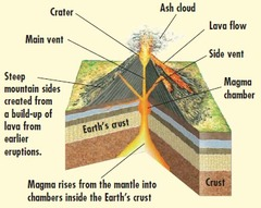 CSET  Volcanoes and Other Igneous Activity 082914 Flashcards | Quizlet