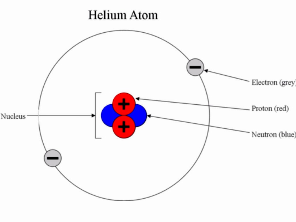 The Basic Makeup Of An Atom Is Quizlet