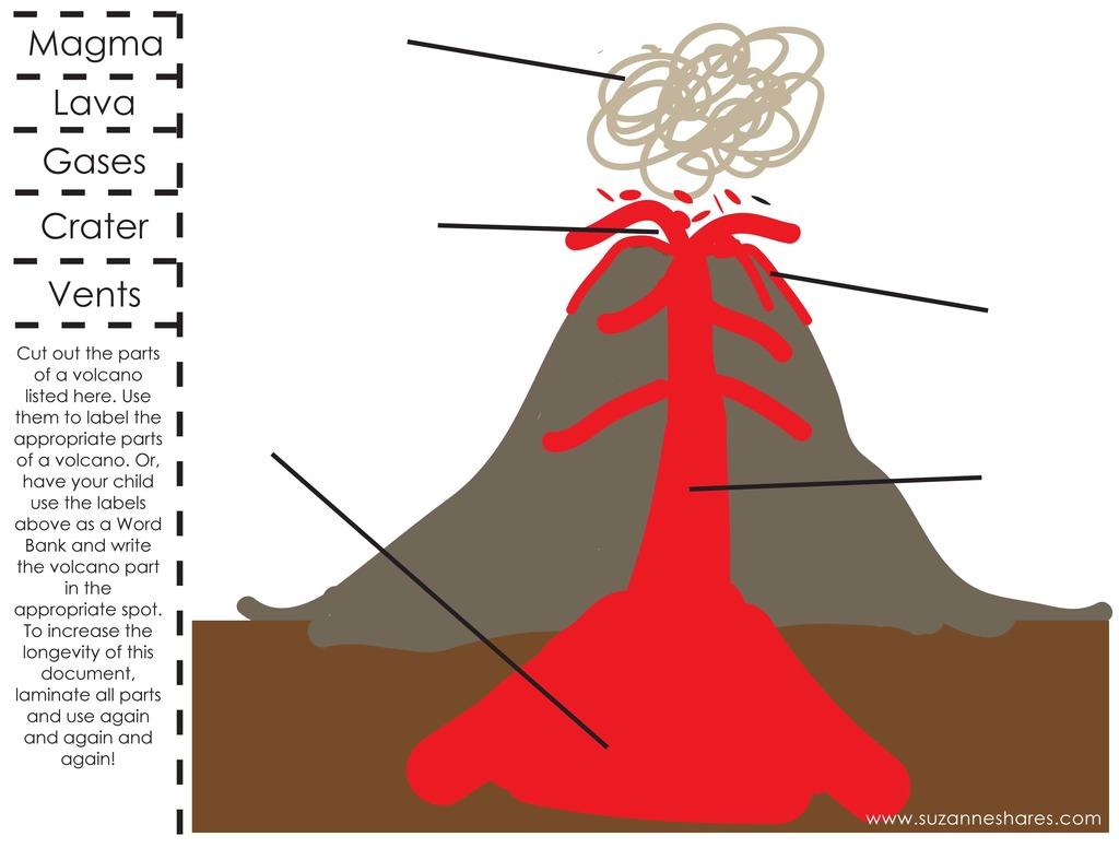 Volcano Diagram To Label