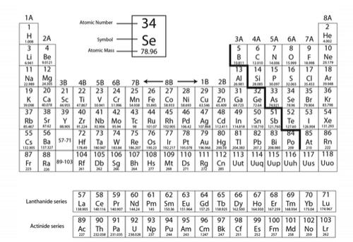Periodic Table Crossword Puzzle Quizlet | Brokeasshome.com