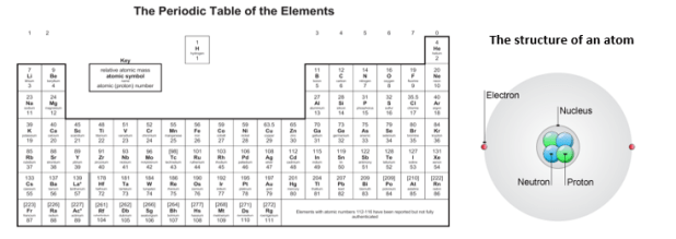 topic 1 atomic structure and the periodic table diagram quizlet