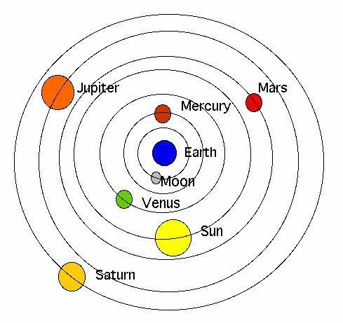 8th Historical Models of the Solar System flashcards   Quizlet