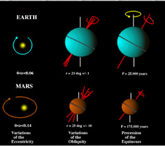 Formation of Solar System, Planets, and Minor Bodies ...