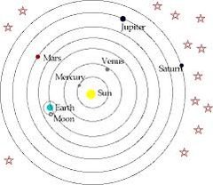 Historical Models of the Solar System Flashcards   Quizlet