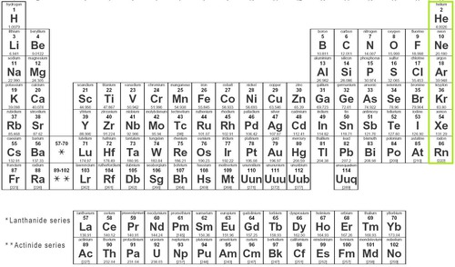 The periodic table of elements quizlet periodic diagrams science all elements in any column the periodic table of quizlet urtaz Gallery