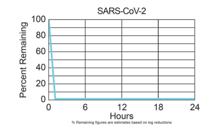REME HALO® Inactivates the Levels of SARS-COV-2 by 99.9%