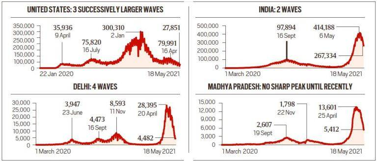 Has the 3rd Wave of Covid-19 already started in India?