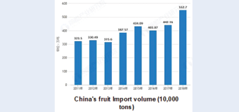 Imported Fruit is Getting Favored