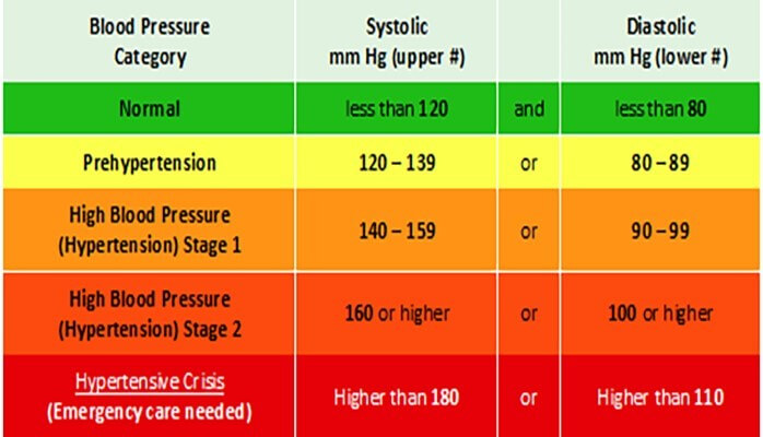 Normal Pressure Rate Blood Chart