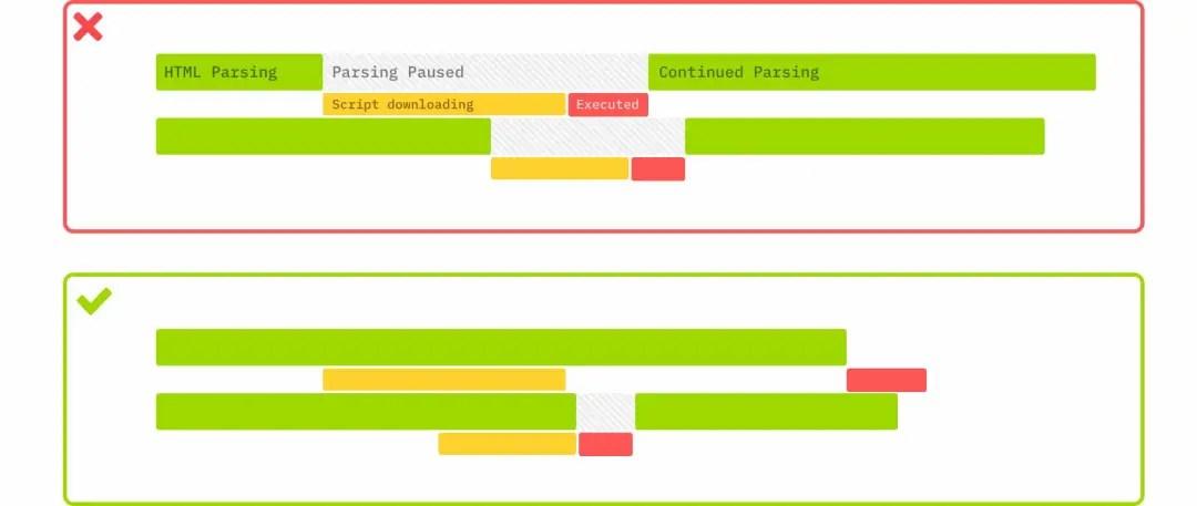 Explication du principe des contenus bloquants dans le chargement d'une page web