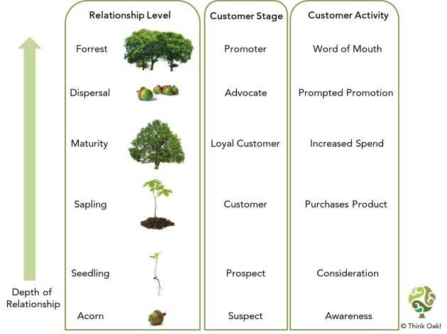 Mark Conway, Think Oak, Customer Relationships
