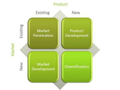 Ansoff Matrix, Product Development, Market Development, NPI, NPD