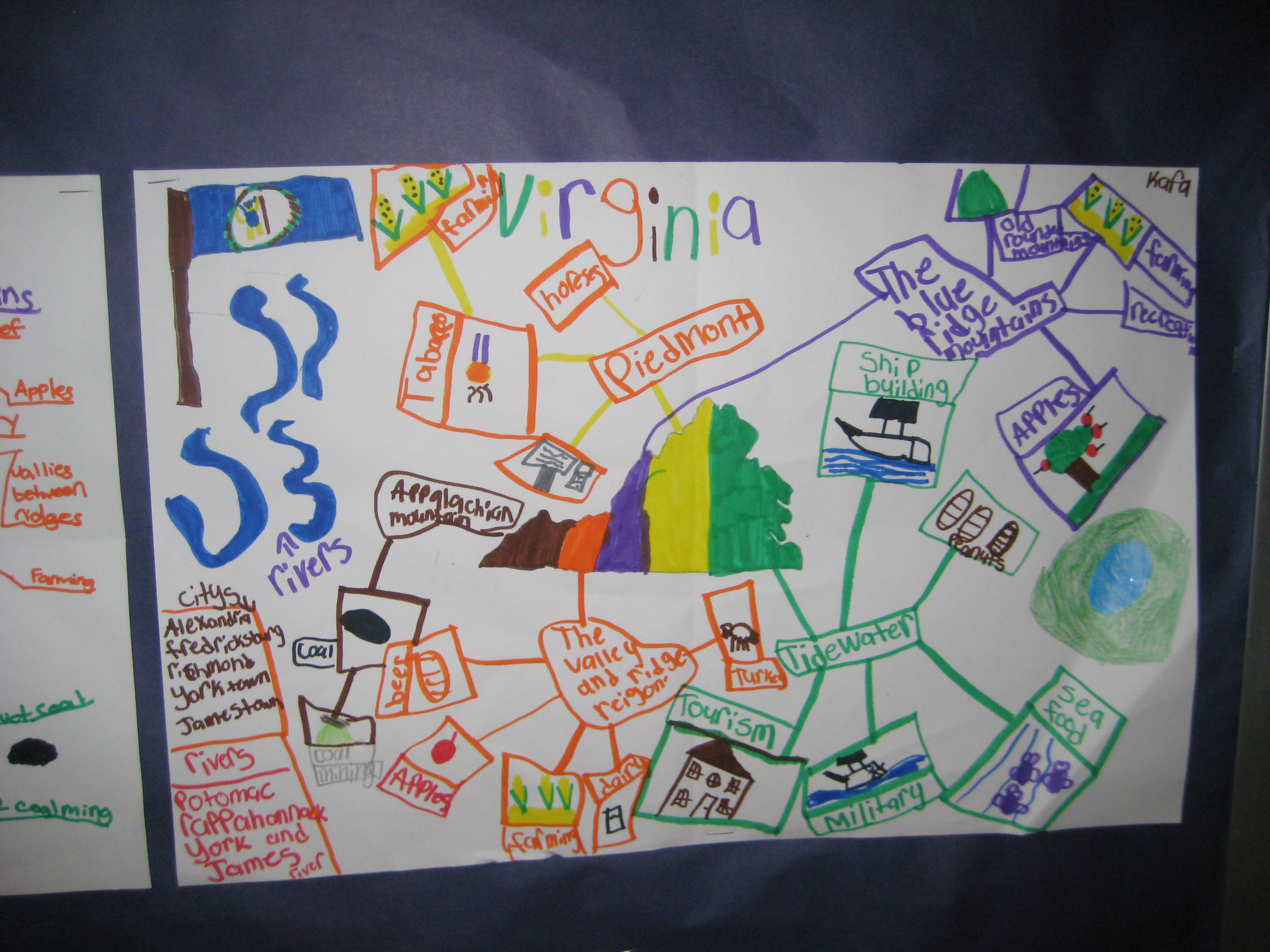 Snapshot From The Classroom Mind Mapping In Grade 4