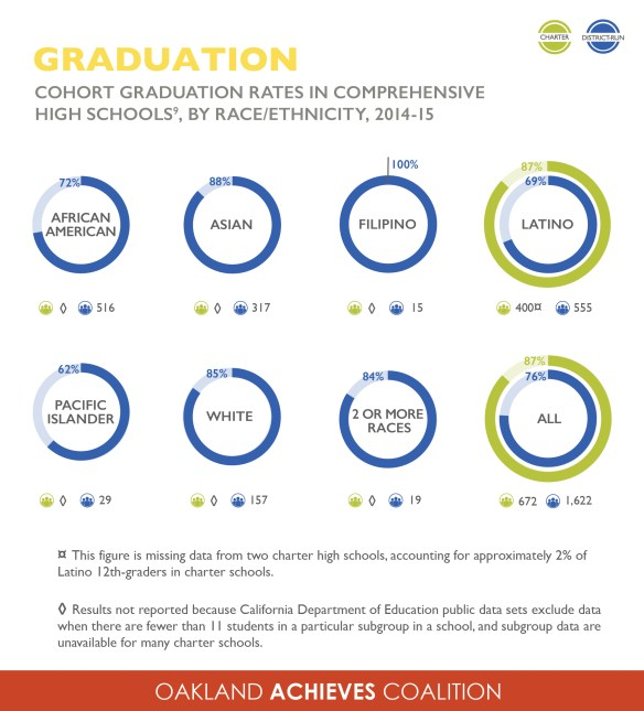graduation-rates-by-re-01