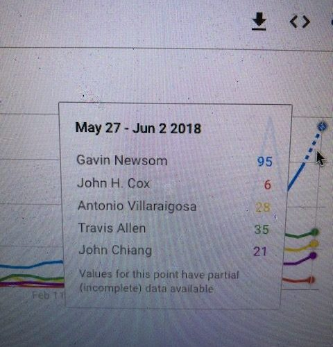 Poll Saying John Cox Is Competitive With Gavin Newsom In California Governor's Race Is Wrong – See Google Trends