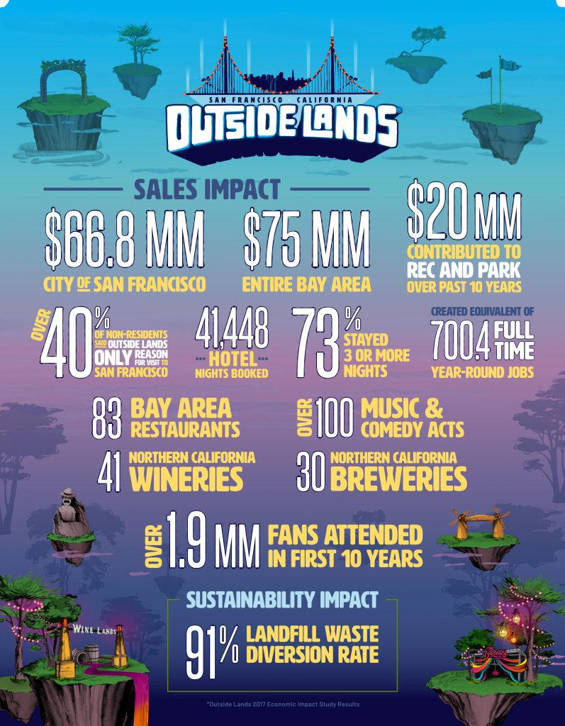 Outside Lands Music Festival Economic Impact At $75 Million For SF Bay Area, Study Says 1