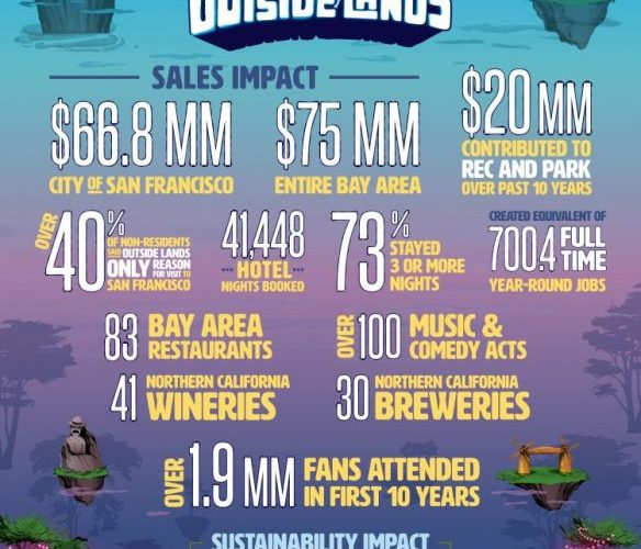 Outside Lands Music Festival Economic Impact At $75 Million For SF Bay Area, Study Says