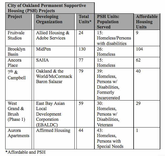 City Of Oakland Planned Housing Projects