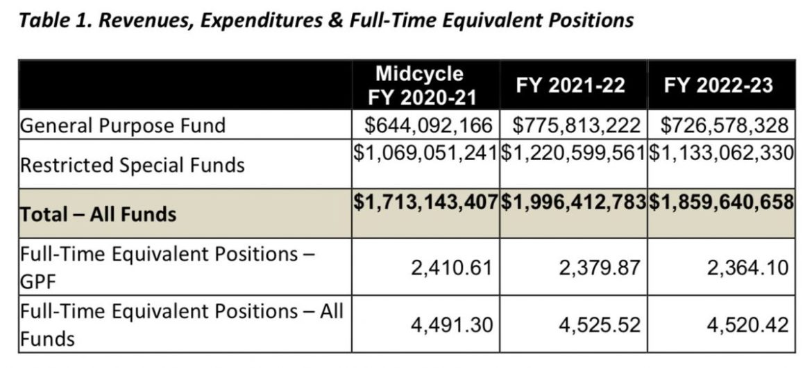 Table 1. Revenues, Expenditures & Full Time Equivalent Positions