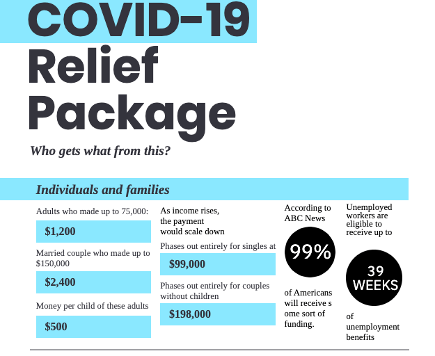 Graphic created to show the COVID-19 relief package created by Gov Gavin Newson .  Click to see full graphic
