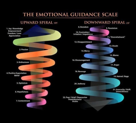 Local Associate Marriage and Family Therapist Sam Mavis featured this image at the Mental Health Presentation, depicting emotional guidance