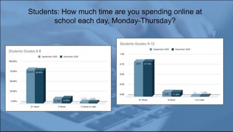 Slide deck showing the amount of hours OPHS students spend online.