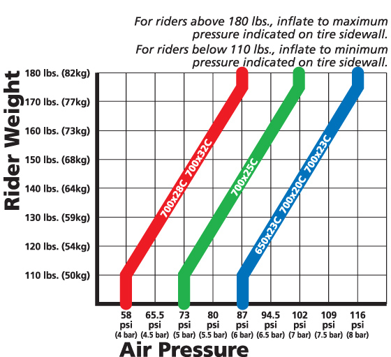 Tech Tidbit: Tire pressure and you