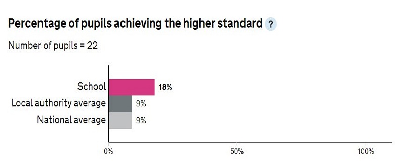 Percentage of Pupils Achieving the Higher Standard