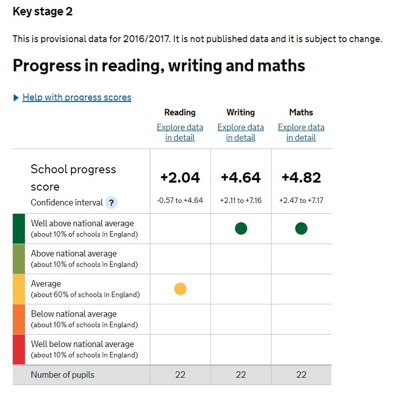 Progress in Reading, Writing and Maths - 2017