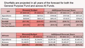 Budget Bits 2: Oakland's Economic Reality