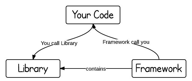 framework-vs-library