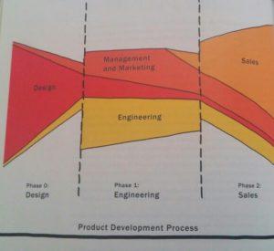 product-development-bill-buxton