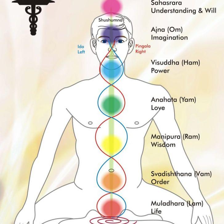 chakra-balancing