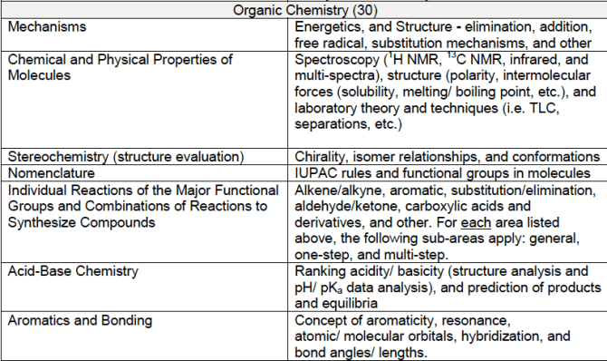 DAT:OAT org chem topics