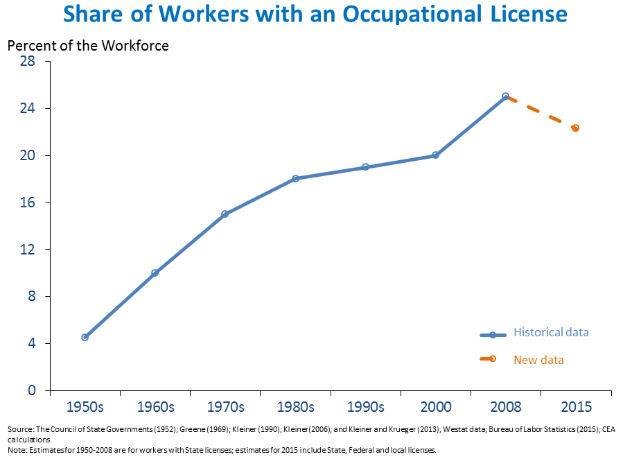 Share of Workers with an Occupational License