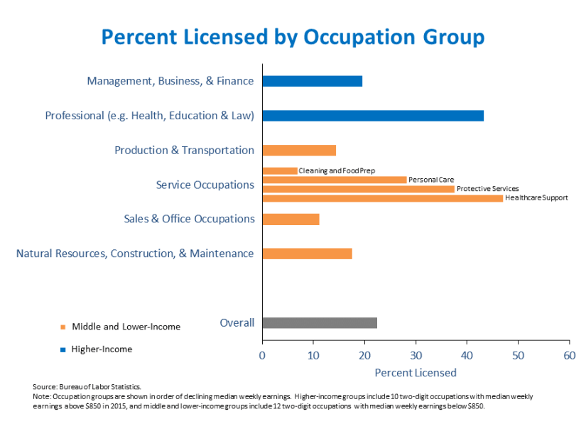 Percent Licensed by Occupation Group