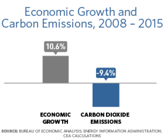 Bar Chart Showing That From  The Economic Growth Was 10 6 And