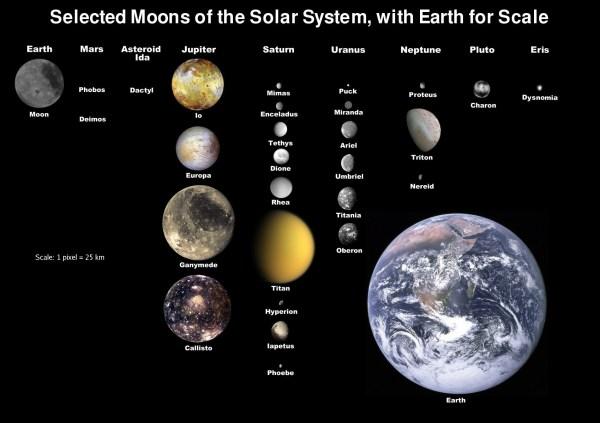 Solar System and Astronomy puzzle 001 / Güneş Sistemi ve ...