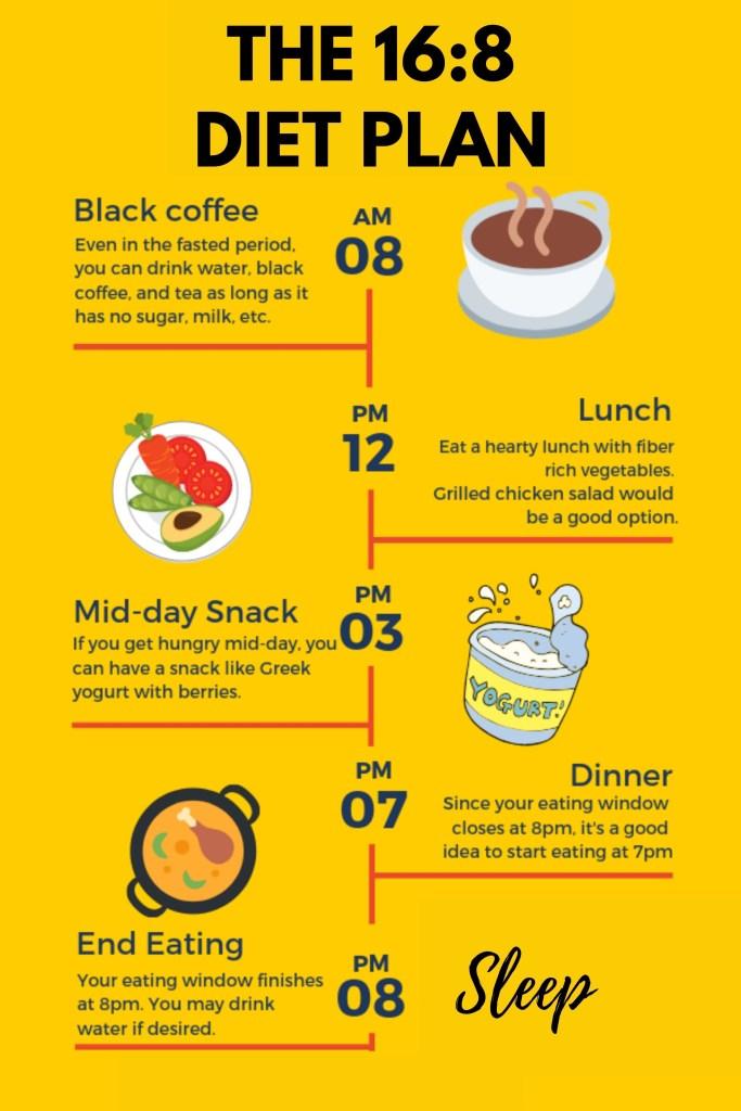 The 16:8 diet plan