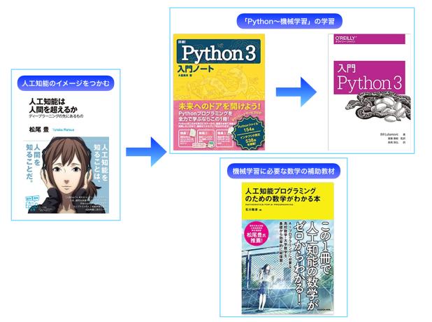 独学でPython〜機械学習の習得のための、書籍を用いた学習ロードマップ