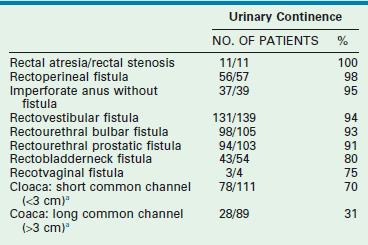 Pediatric imperforate anus expert witness