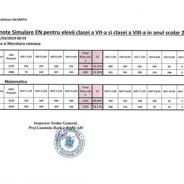 Ialomița: Rezultate simulare Evaluare Națională