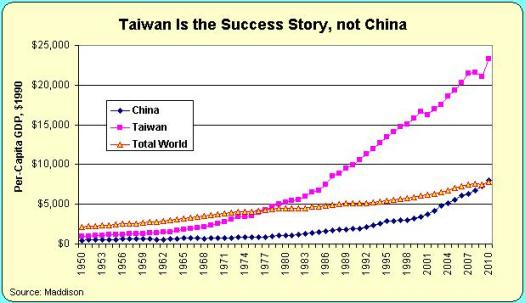"""Taiwan Is the Success Story, not China"" - Cato Institute"