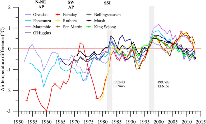 Historical temperatures from the ten high-quality northern Antarctic Peninsula (and nearby island) weather stations. From Oliva et al.