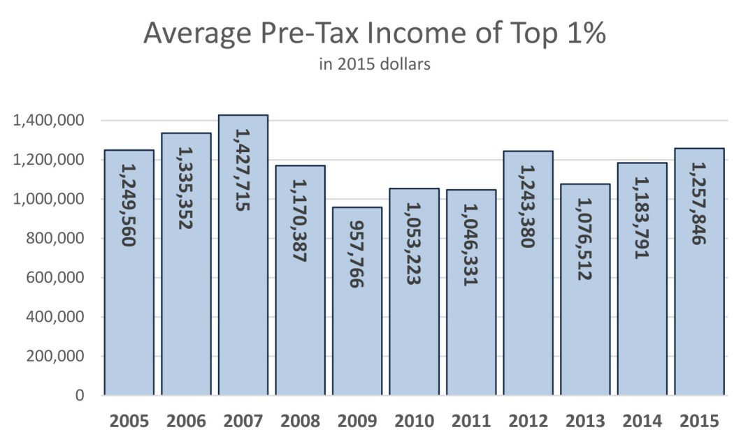 Avg Income of Top 1 Percent