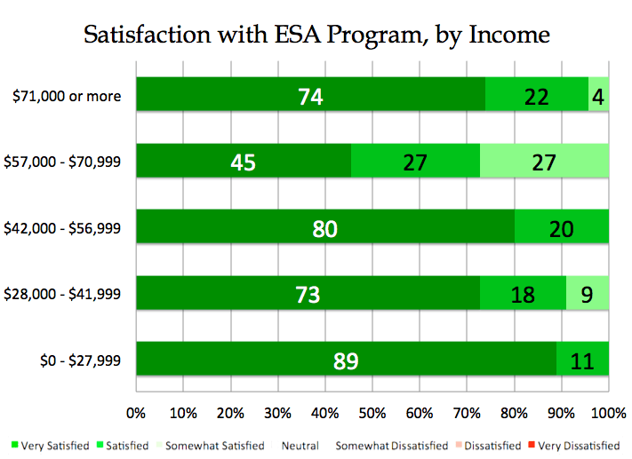 Parental satisfaction with Arizona's ESA program