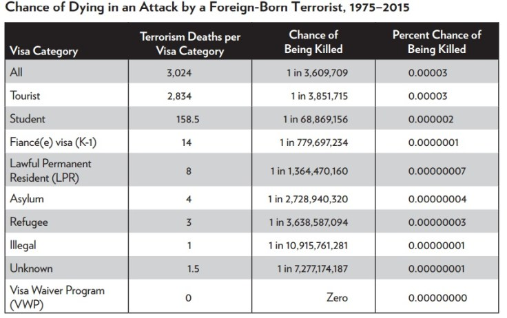 Image result for immigrant risk of terrorism