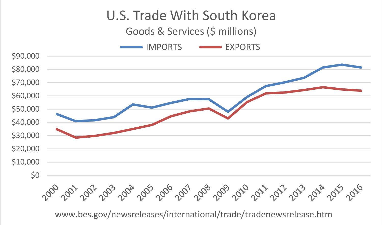 U.S. Korea Trade
